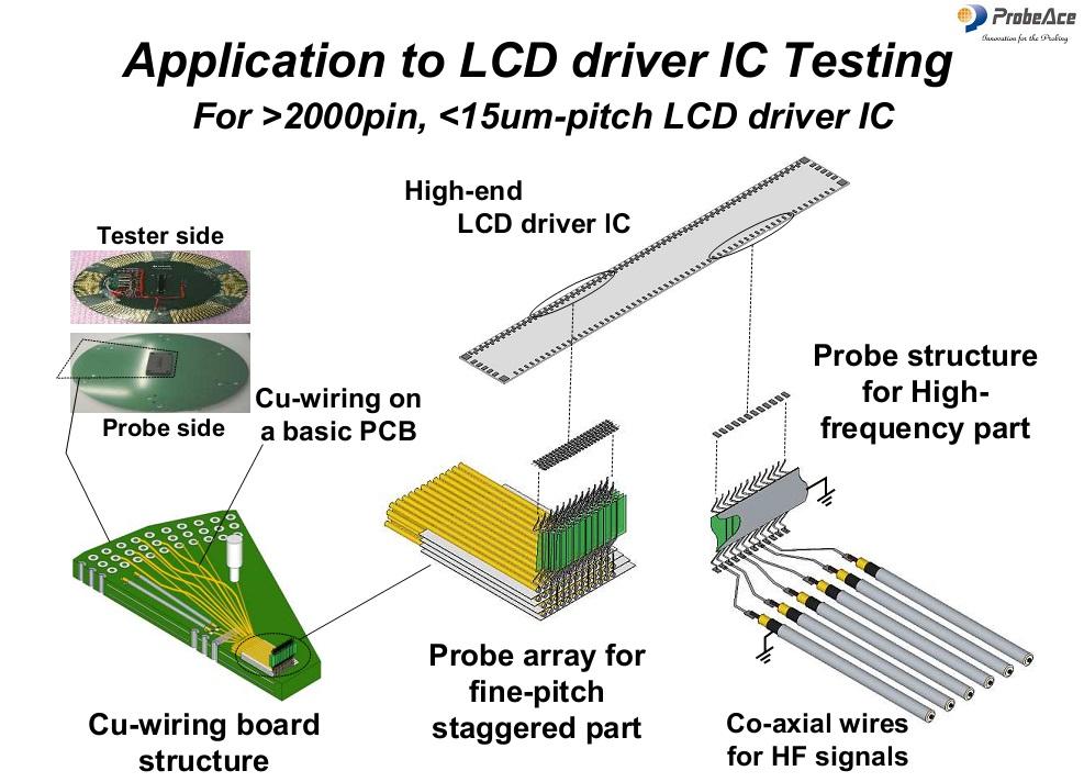 LCD driver testing